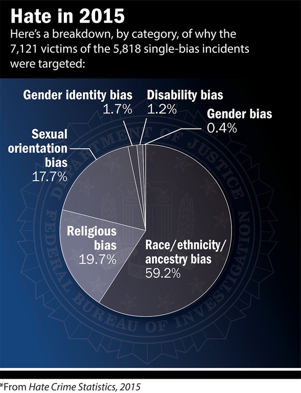 hate crime analysis National consortium for the study of terrorism and responses to terrorism a department of homeland security science and technology center of excellence.