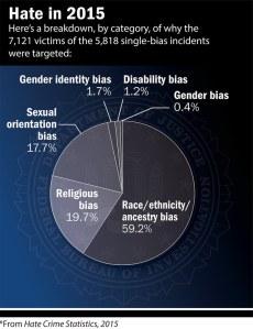 hate-crimes-2015