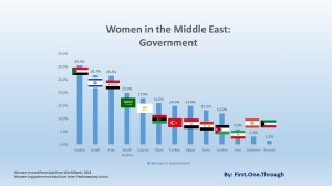 women-middle-east-government