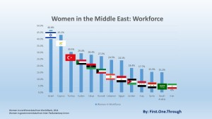 women-middle-east-workforce