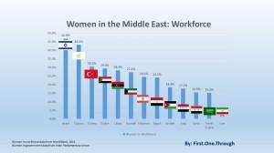 women-middle-east-workforce
