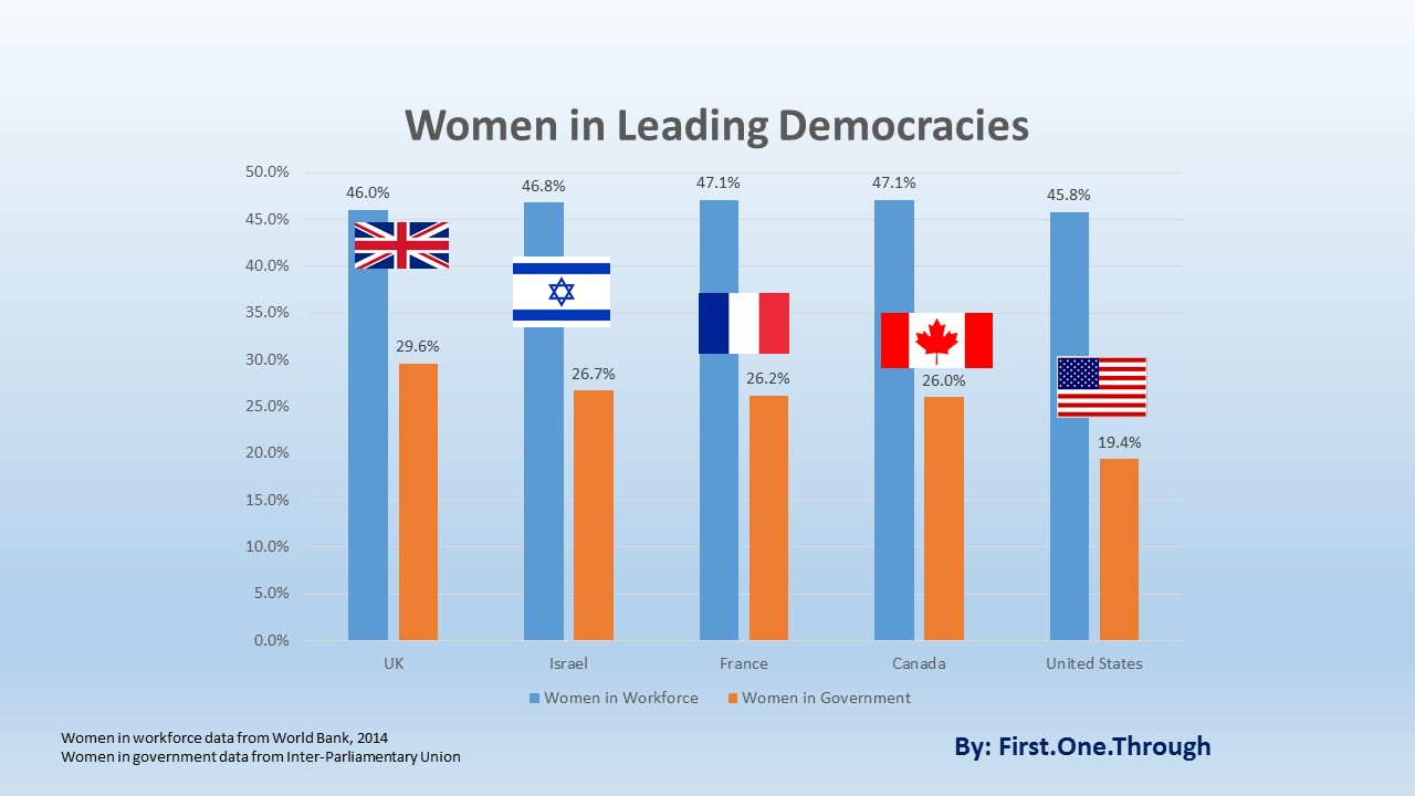 women in government Data and research on public governance including budgeting, public expenditure, public-private partnerships (ppps), public sector innovation, public employment and public finances, ensuring that governments reflect the diversity of the societies they represent guarantees a balanced perspective.