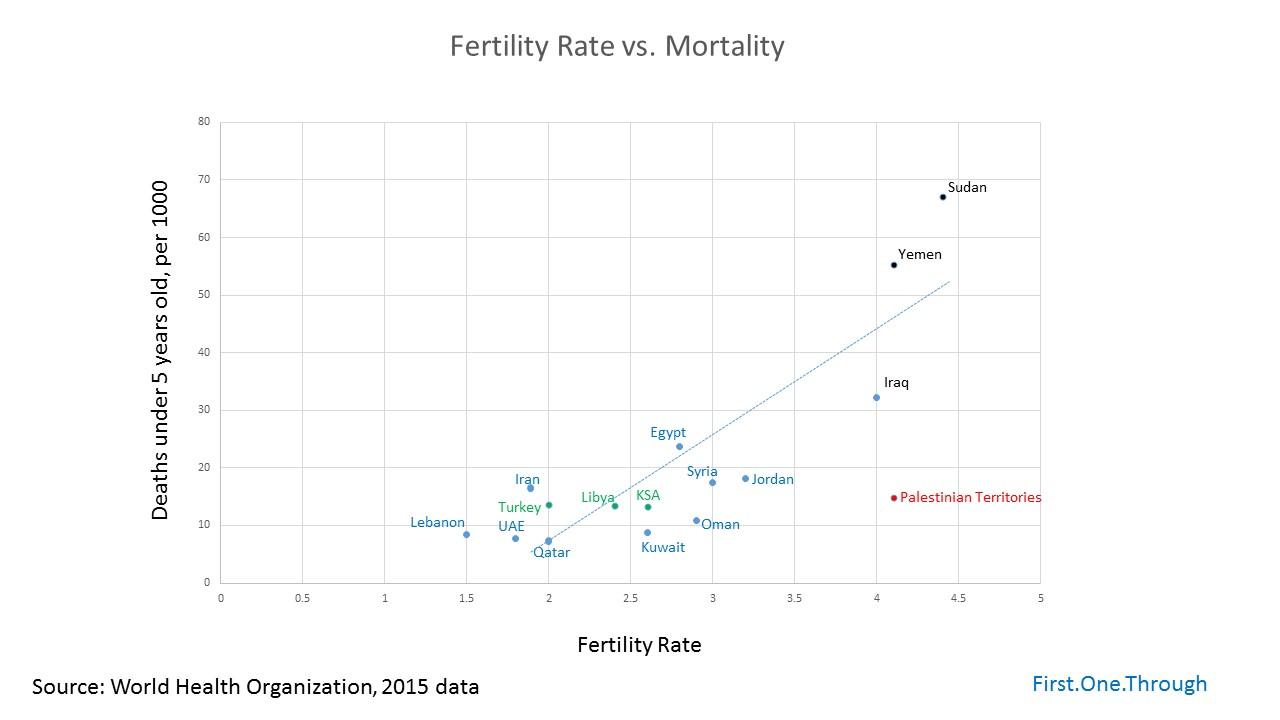 fertility vs mortality